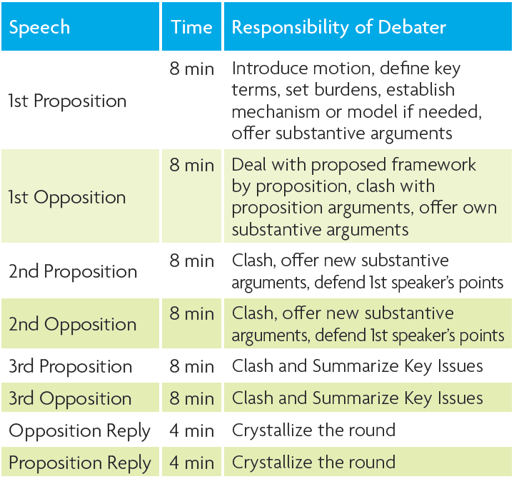 How to judge world schools debate national speech for First speaker debate template