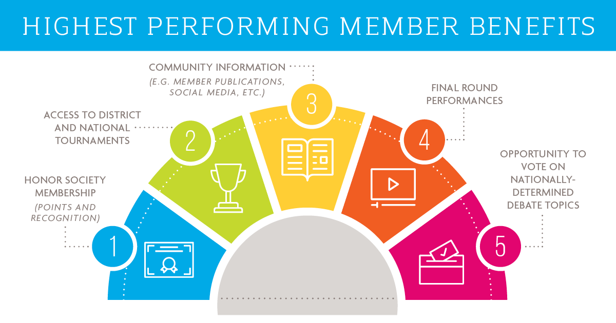 Highest Performing Member Benefits. 1. Honor Society Membership (Points and Recognition). 2. Access to District and National Tournaments. 3. Community Information (e.g., Member Publications, Social Media, etc.) 4. Final Round Performances. 5. Opportunity to Vote on Nationally Determined Debate Topics