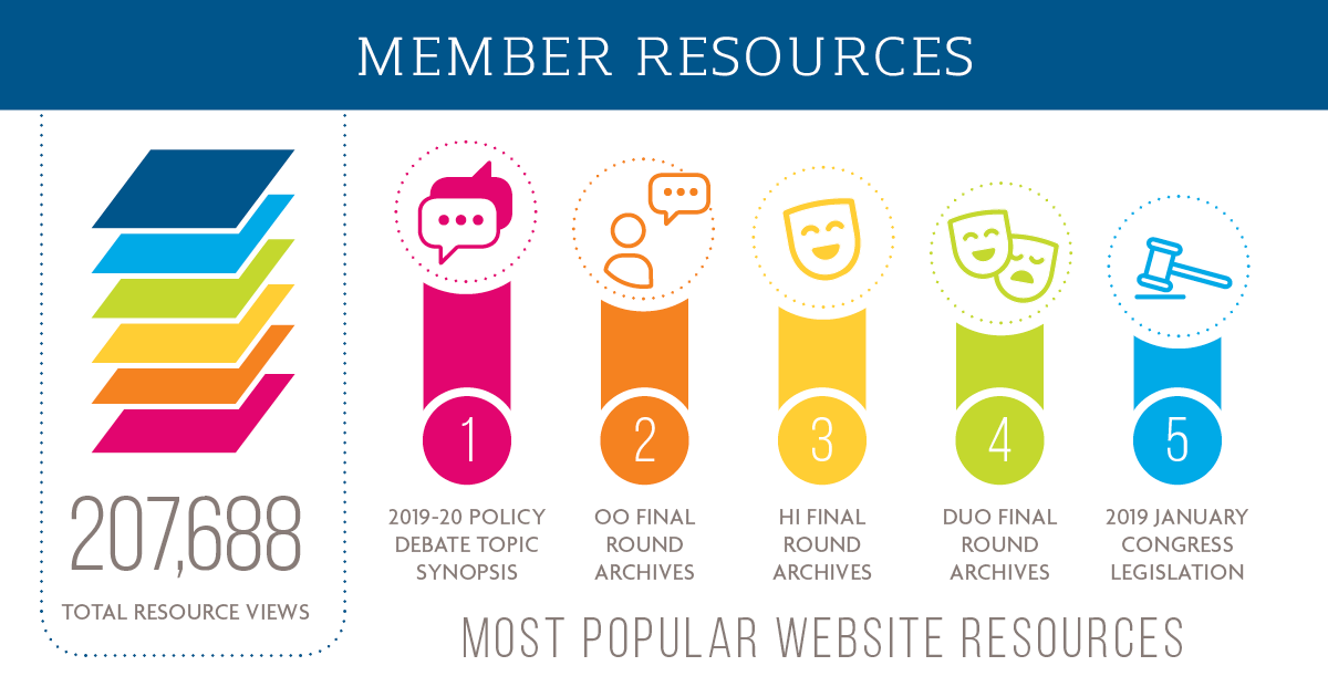 Member Resources. 207,688 Total Views. Most Popular Website Resources - 1. 2019-20 Policy Debate Topic Synopsis. 2. OO Final Round Archives. 3. Hi Final Round Archives. 4. Duo Final Round Archives. 5. 2019 January Congress Legislation.