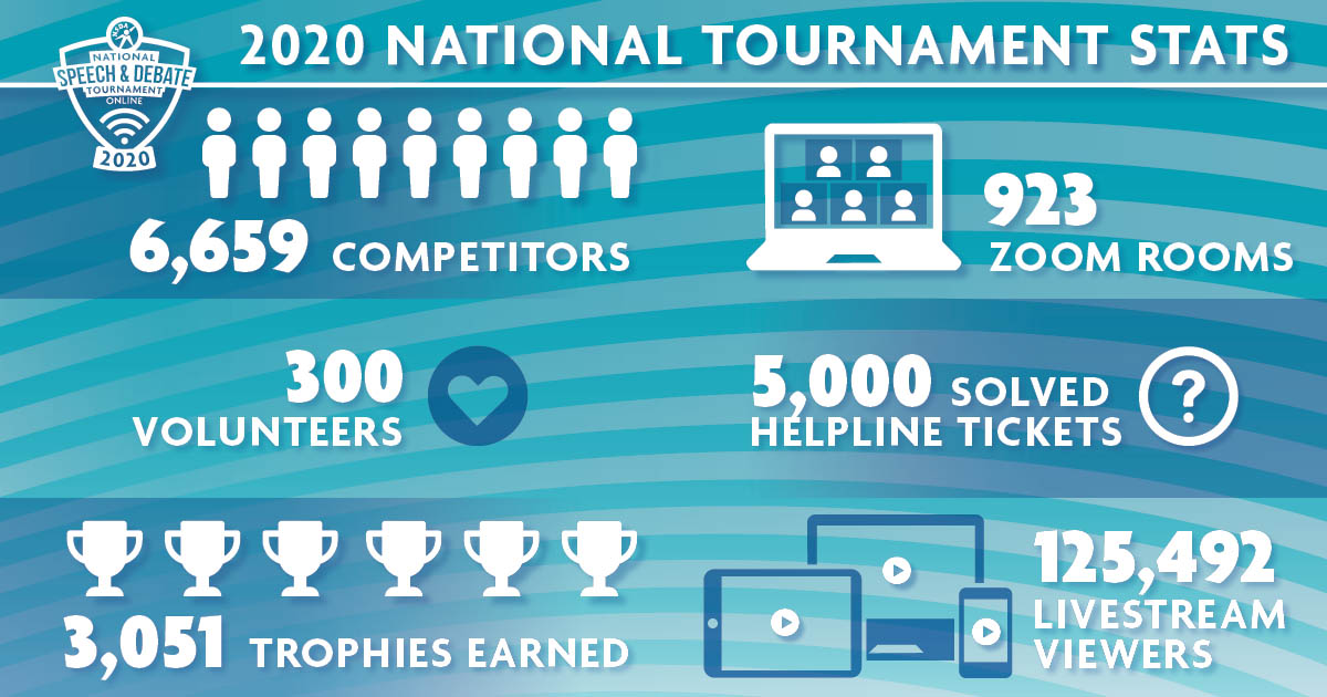 2020 National Tournament Statistics