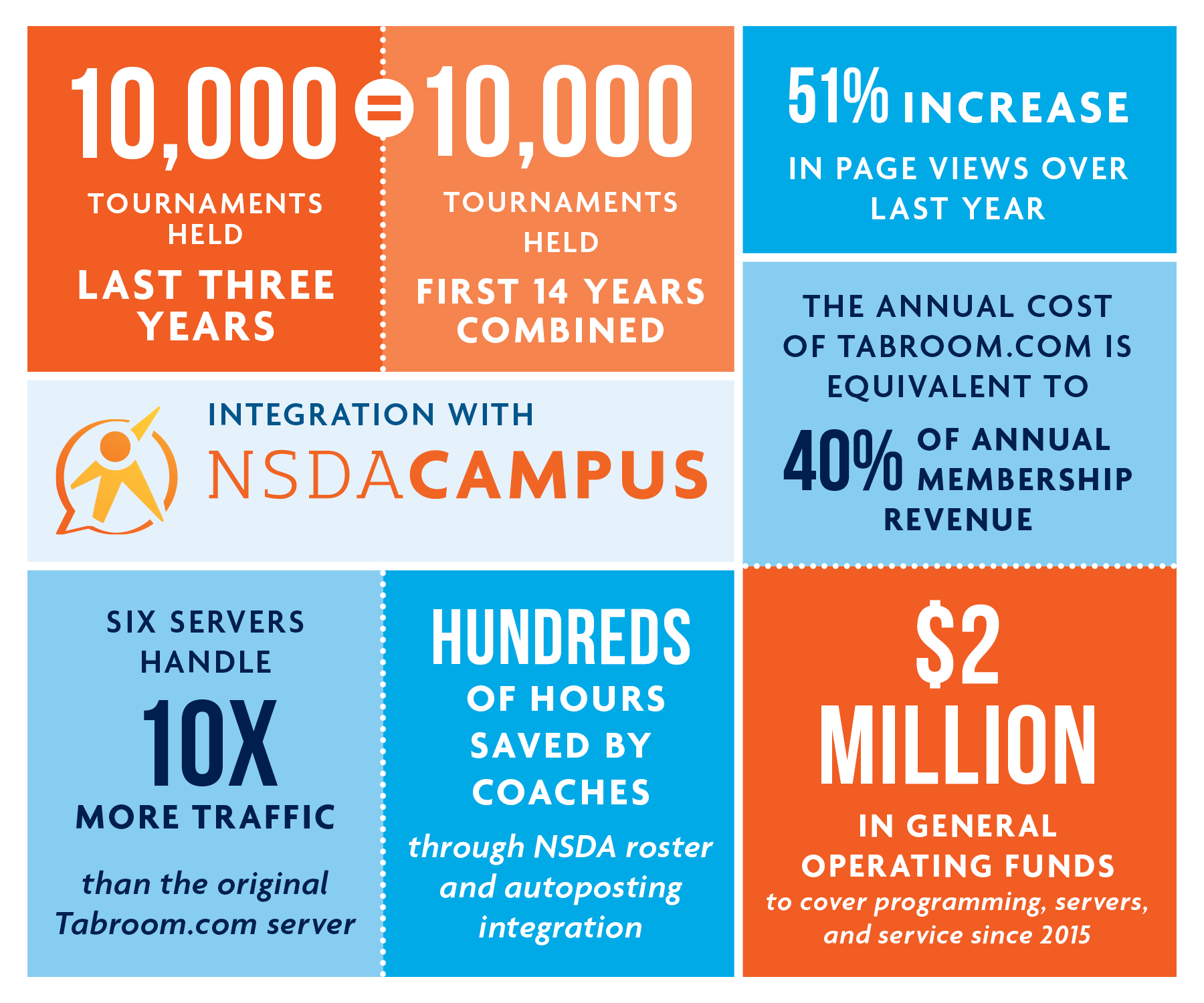 10,000 tournaments held, last three years = first 14 years Combined. 51% increase in page views over last year. Integration with NSDA Campus. The annual cost of Tabroom is equivalent to 40% of annual membership revenue. Six servers handle 10 x more traffic than the original Tabroom.com server. Hundreds of hours saved by coaches through NSDA roster and autoposting integration. $2 million in general operating funds to cover programming, servers, and service since 2015